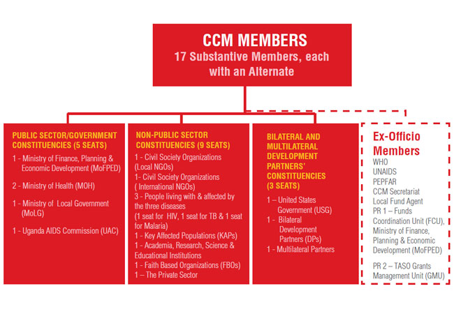 uccm-membership-structure